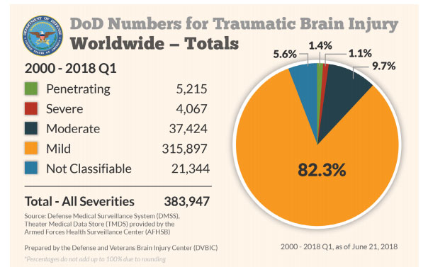 Traumatic Brain Injury Statistics